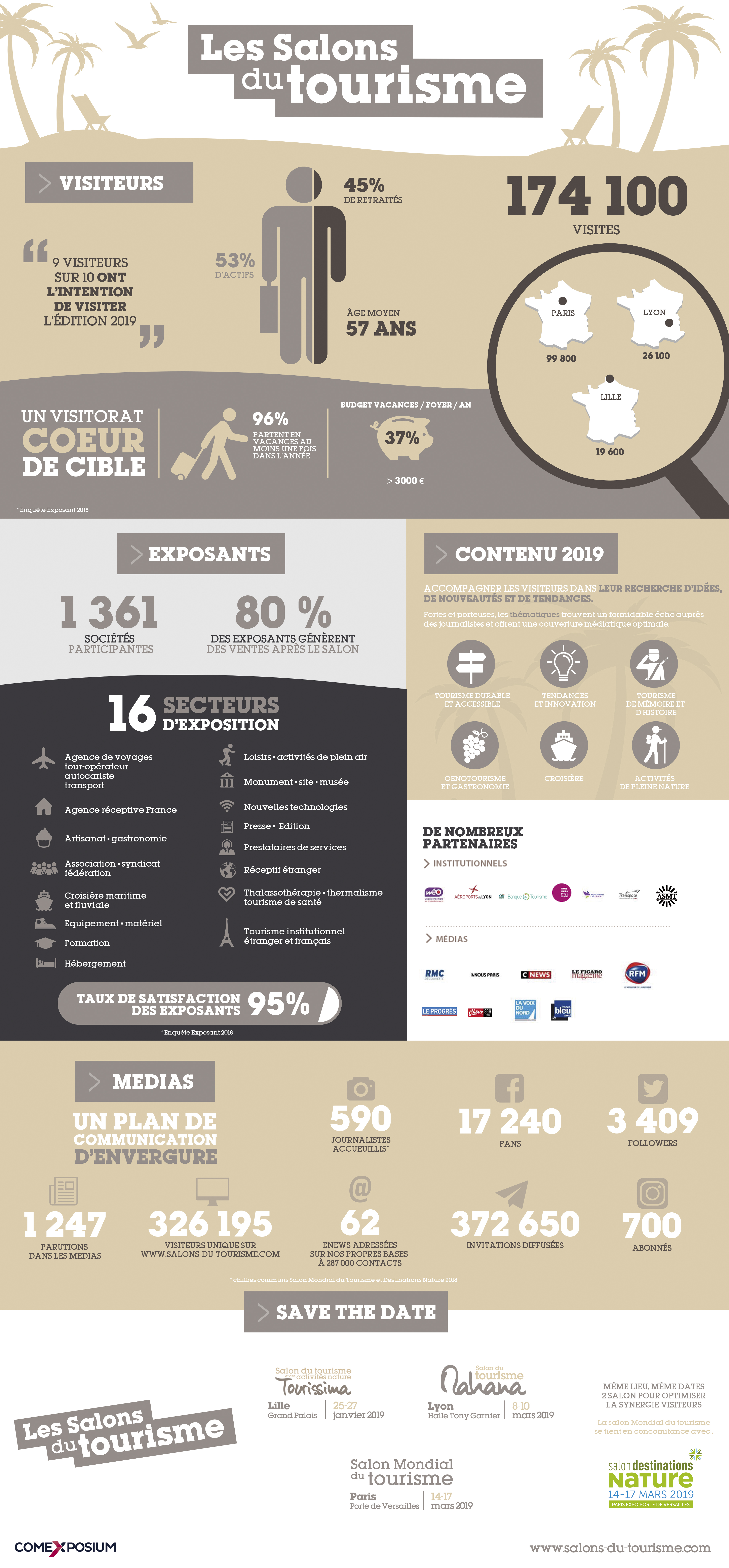 ESPACE PRO - Découvrez les salons du tourisme - chiffres clés 2019 TOURISME